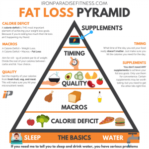 Pre and post workout nutrition blog. Fat loss pyramid