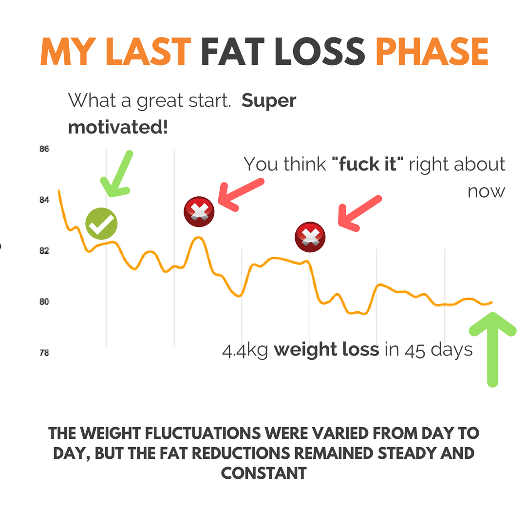 Why you're not losing weight blog - scale weight graph