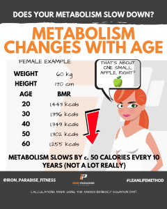 Metabolism Changes With Age Iron Paradise Fitness