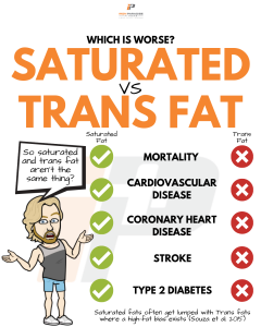 Saturated Vs Trans Fat Iron Paradise Fitness