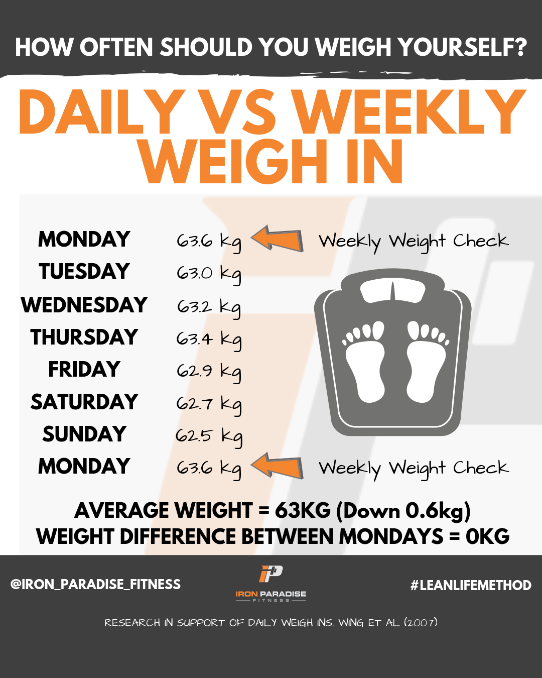 Daily Vs Weekly Weigh In Iron Paradise Fitness